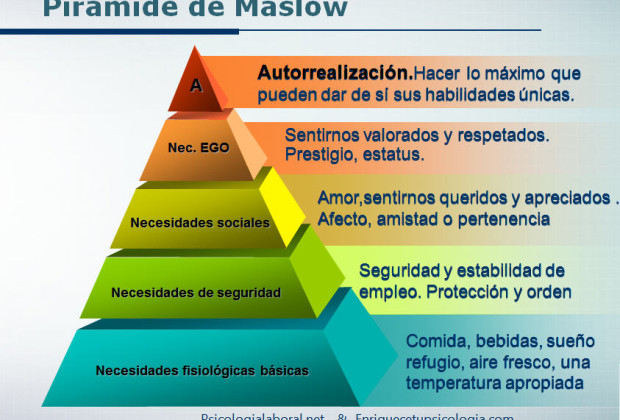 abraham-maslow-motivacic3b3n-pirc3a1mide